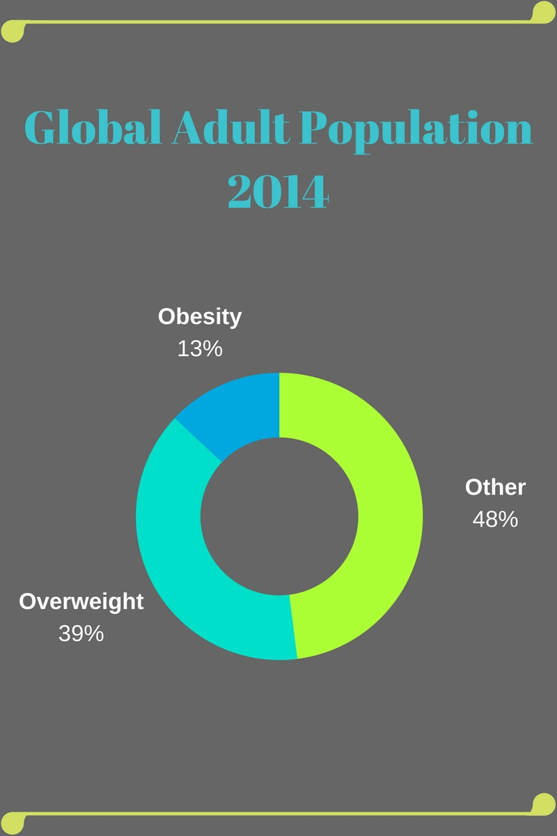 Global Adult Population Obesity 2014 graphic